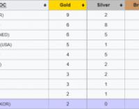 Олимпиада-2018: новая победа Нидерландов в конькобежном спорте, первое золото Беларуси