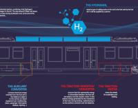 Coradia iLint – первый водородный поезд запустят этим летом (видео)